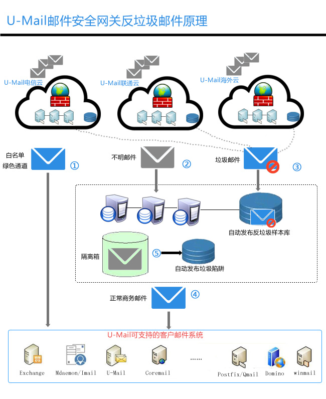 U-Mail邮件安全网关反垃圾邮件原理