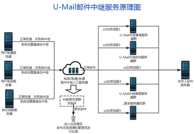 U-Mail邮件中继转发原理图